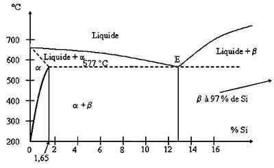 Diagramme Al - Si