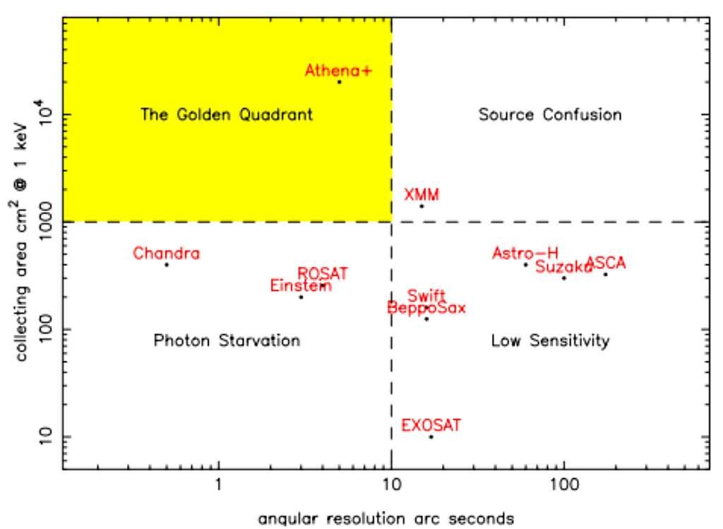 Performances scientifiques du miroir de l'observatoire spatial Athena. Il sera capable de combiner à la fois grand champ et haute résolution angulaire, il offrira des capacités d'observation très largement supérieures à celles des précédentes missions, comme le montre la figure. De gauche à droite et de bas en haut : Surface collectrice, en cm² - 1 keV ; Résolution angulaire, en secondes d'arc ; Appauvrissement du flux de photons ; Le quadrant d'or ; Faible sensibilité ; Confusion des sources cosmologiques. © Athena Science team