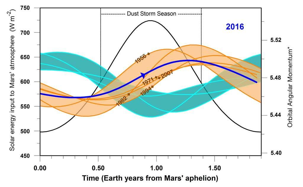 Les courbes de ce schéma montrent les variations au cours d'une année martienne de l'ensoleillement (à gauche) et du moment angulaire orbital (à droite) sur Mars. Les courbes de la région orange correspondent aux années où des tempêtes planétaires ont été observées avec des dates indiquées par les croix. Les similitudes avec celle de l'année 2016 (en bleue) sont frappantes et on peut s'attendre à une nouvelle tempête dans quelques semaines à quelques mois selon la courbe bleue où la flèche indique la période actuelle. Elle peut survenir pendant la saison des tempêtes de poussières régionales (dust storm season). © Nasa, JPL-Caltech