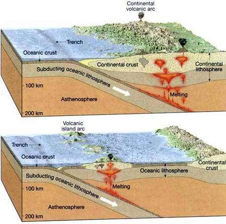 Deux exemples de subduction de plaques océaniques sous des plaques continentales et océaniques respectivement. Crédit : Alan Colville