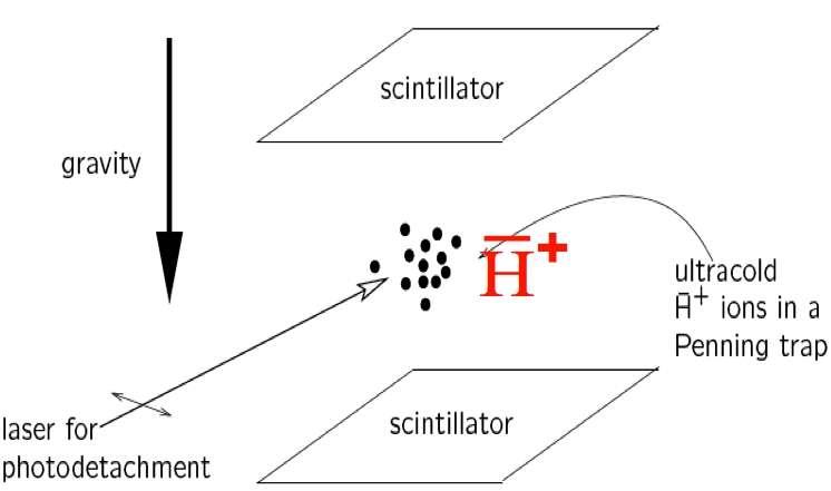 Le schéma de l'expérience GBAR menée au Cern (voir le texte ci-dessous pour plus d'explications). Si l'antigravité n'existe pas et que les antiatomes se comportent comme les atomes, alors les atomes d'antihydrogène devraient chuter d'une hauteur de 20 cm en 200 millisecondes. © CEA