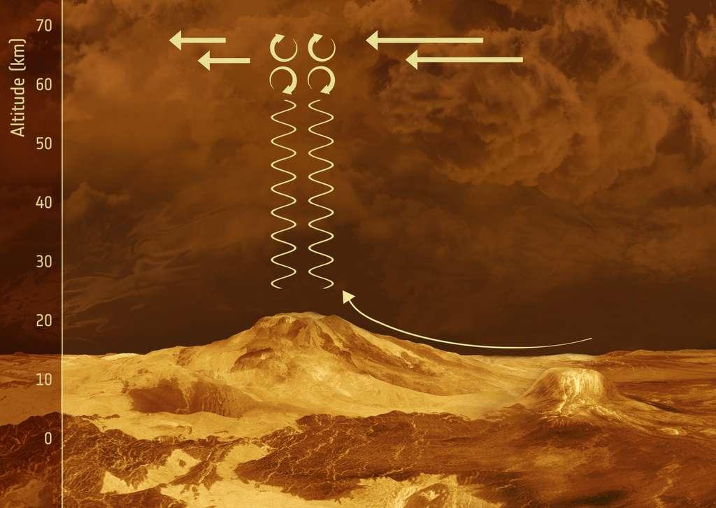 Une image d'artiste combinée à une reconstitution à l'ordinateur de la topographie de Vénus à partir des données radar de la sonde Magellan. Le passage d'un front au-dessus de la montagne semble y générer des ondes de gravité sur ce schéma explicatif. © ESA