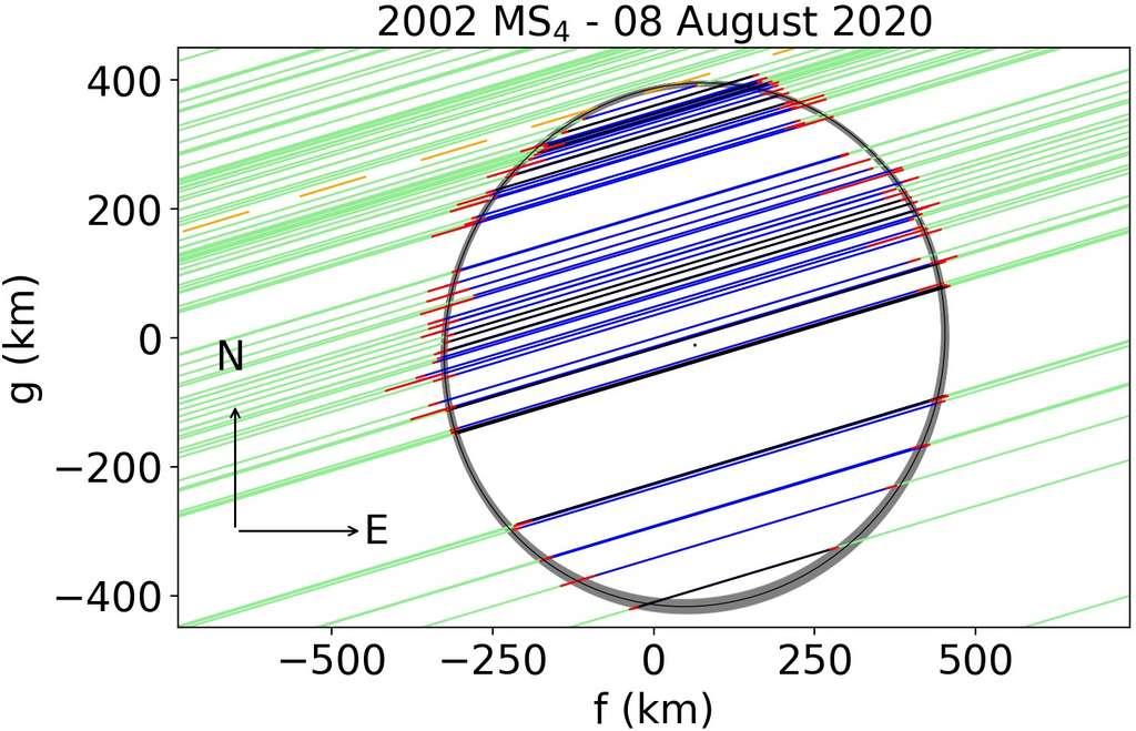 Profil projeté détecté de (307261) 2002 MS4 lors de l'occultation stellaire du 8 août 2020. Les lignes bleues sont les détections positives, avec les incertitudes en rouge. Les segments verts présentent la région environnante. La ligne noire est le meilleur ajustement elliptique. Les régions grisées sont les solutions à l'intérieur de 3σ d'incertitude. © Rommel et al. (2021)