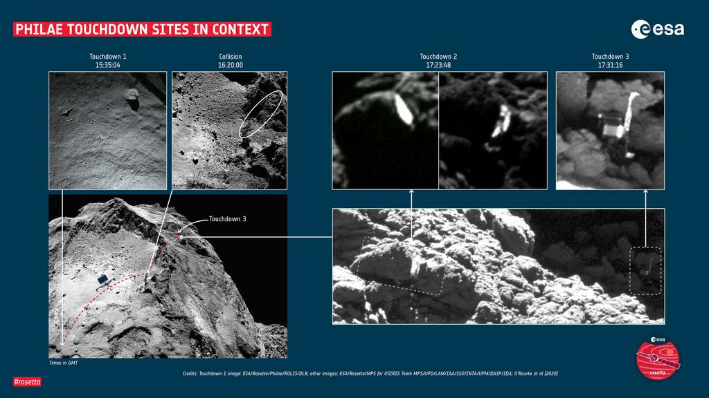 Les différents sites des touchdown de Philae à la surface de Tchouri. © ESA/Rosetta/Philae/ROLIS/DLR; all other images: ESA/Rosetta/MPS for OSIRIS Team MPS/UPD/LAM/IAA/SSO/INTA/UPM/DASP/IDA; Analysis: O'Rourke et al (2020)