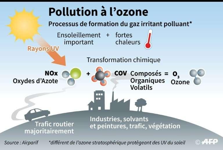 L'ozone. © Vincent LEFAI – AFP