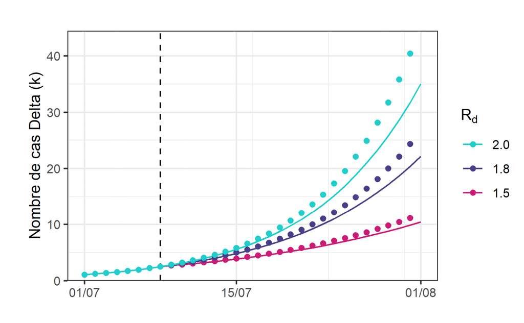 Comparaison des projections du modèle simplifié (pointillé) et du modèle complexe (ligne) pour les différents Rd. L'axe des abscisses indique la date, et la ligne verticale celle à laquelle le Rd change. En ordonnée, le nombre de cas Delta en milliers. © Institut Pasteur