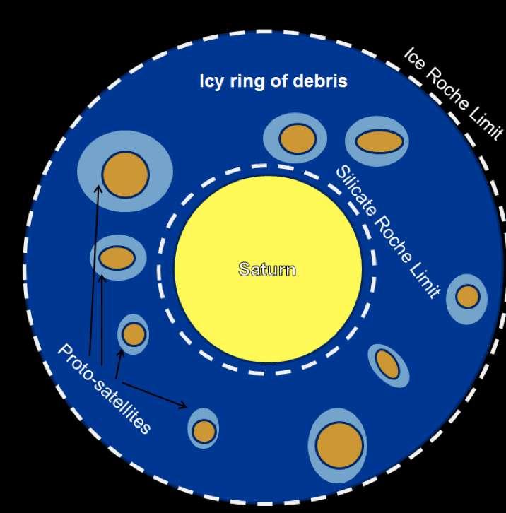 Genèse des protosatellites dans les anneaux de Saturne. Des débris de roche (en marron) issus du cœur du satellite progéniteur des anneaux s'entourent de glace (en bleu). Ensuite, ils sont expulsés des anneaux à cause des effets de marée pour former le système actuel des satellites de Saturne. © SAp, CEA