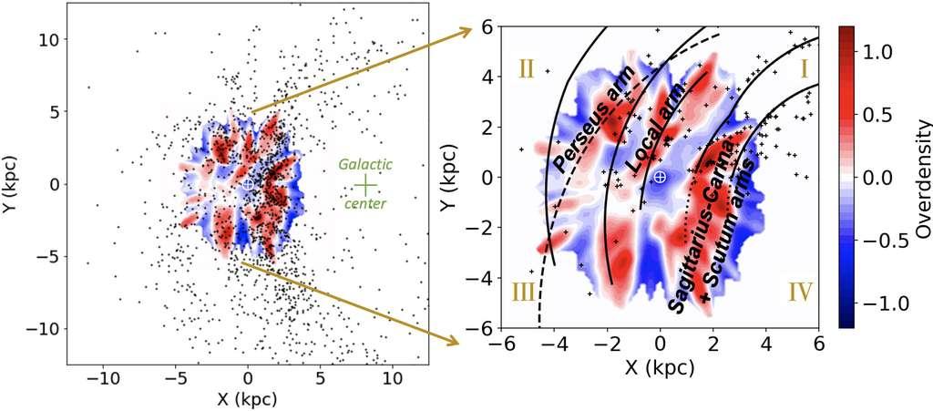 Distribution spatiale de la densité de jeunes étoiles, exprimée en parsecs, par rapport à la position du Soleil (rond blanc). On distingue trois bandes rouges coïncidant avec la position de trois des célèbres bras spiraux de la Voie lactée (intervalle de confiance au-delà de 3σ). Les croix noires correspondent aux Céphéides et en vert le centre galactique. L'arc indiqué par des traits traduit le modèle de Levine et al. (2006) pour le bras Perseus, confronté au modèle de Reid et al. (2019) en lignes continues. © Poggio et al., A&A