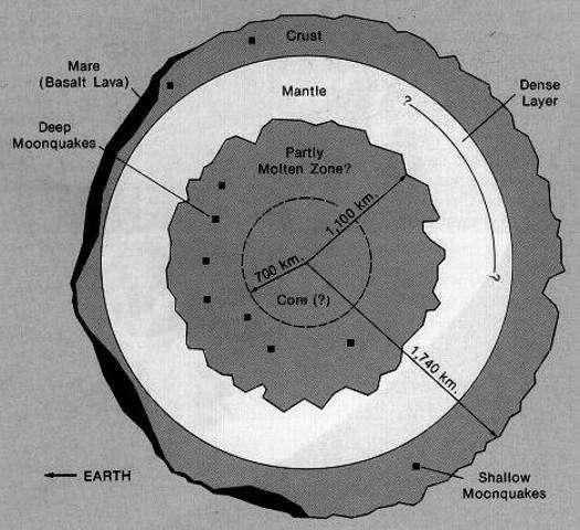 Un modèle possible de l'intérieur de la Lune. La croûte (crust) est visiblement plus épaisse et dépourvue de grands bassins basaltiques, comme ceux des mers lunaires (Mare, basalt lava en noir à gauche), sur la face cachée représentée ici à droite sur la coupe. La Terre (Earth) est à gauche. © Board of Regents of the University of Wisconsin System