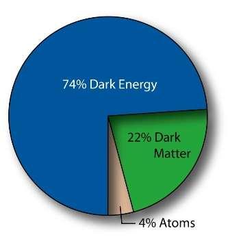 La composition de l'Univers observable selon le modèle LambdaCDM. L'énergie noire (dark energy) domine la matière noire (dark matter). Crédit : Nasa