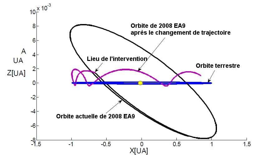 Quand l'orbite de l'astéroïde 2008EA9 s'approche de l'orbite terrestre, un impacteur pourrait modifier sa trajectoire et en faire pour quelque temps un compagnon de la Terre, donnant la possibilité d'exploiter ses ressources... éventuelles. © Hexi Baoyin, Yang Chen et Junfeng Li