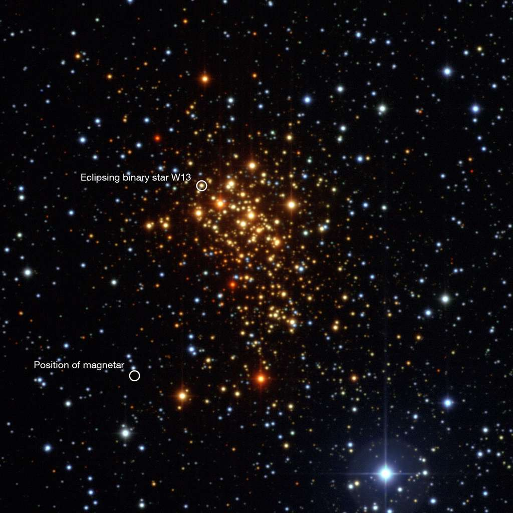 Le jeune amas ouvert Westerlund 1 dans la constellation de l'Autel contient beaucoup d'étoiles supergéantes bleues. Mais à cause des nombreuses poussières interstellaires qui s'interposent entre lui et nous dans la Voie lactée, ces étoiles apparaissent rouges. Certaines brillent d'un éclat pratiquement équivalent à un million de soleils et certaines ont un diamètre deux mille fois plus grand que le Soleil (donc aussi large que l'orbite de Saturne). En haut à gauche, dans un cercle, on remarque le système binaire W13. En bas à gauche, la localisation du magnétar de Westerlund 1. Crédit : ESO