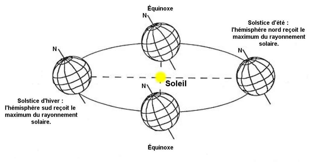 Les saisons expliquées : l'équinoxe, le solstice d'été, le solstice d'hiver. © Futura-Sciences