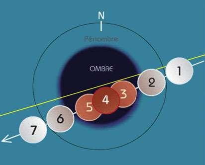 Les différentes phases de l'éclipse, (Crédits : infographie de José Duez, Club d'Astronomie Caudrésien)