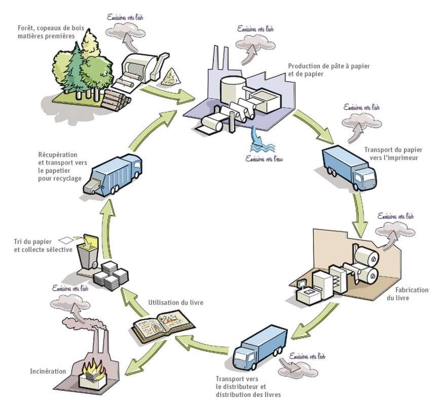 Le cycle de vie d'un livre. © F. Claveau, extrait du livret Fabriquer des livres, quels impacts sur l'environnement ? L'Analyse de cycle de vie d'un livre de Terre vivante