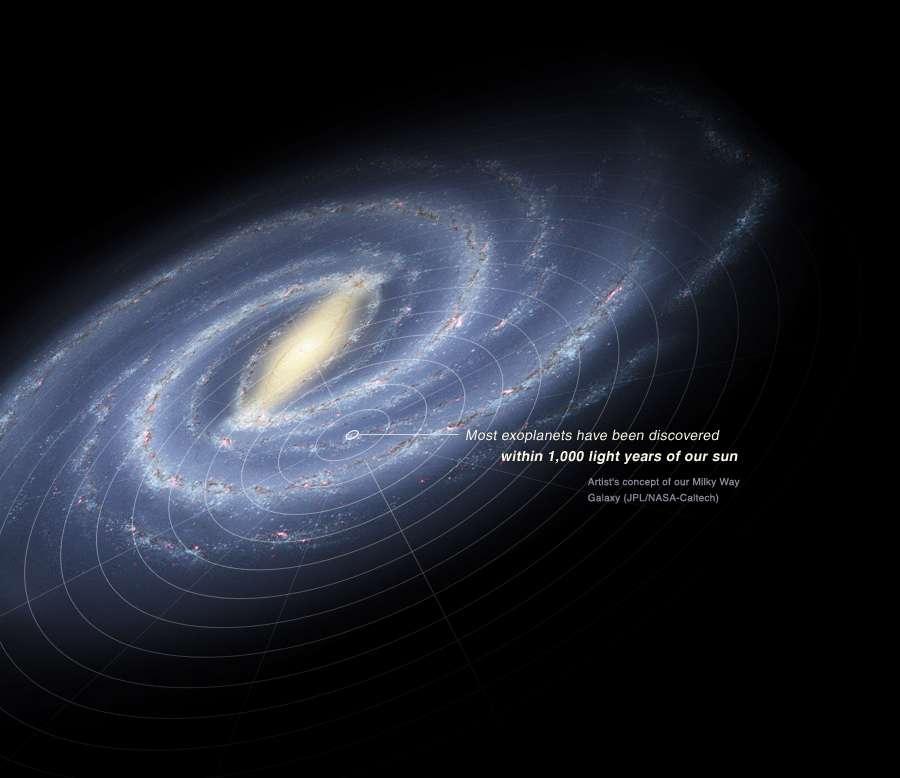 On peut se faire une idée de l'état des recherches sur les planètes extrasolaires en regardant cette représentation de la Voie lactée. Notre Galaxie a un diamètre de 100.000 années-lumière environ. La majorité des exoplanètes découvertes sont à des distances inférieures à 1.000 années-lumière. © Nasa