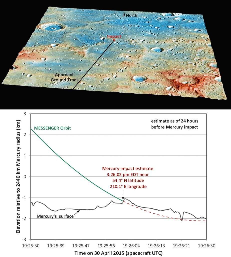 Image du haut : estimation de la localisation du site où s'est écrasée Messenger, jeudi 30 avril 2015. Cette image prise 24 h auparavant montre une région qui s'étend au nord du grand bassin d'impact Shakespeare (partie inférieure gauche de l'image). Les reliefs les plus élevés sont en rouge et les points les plus bas, en bleu. Le graphique présente l'estimation de l'heure et du point d'impact. © Nasa, JHUAPL
