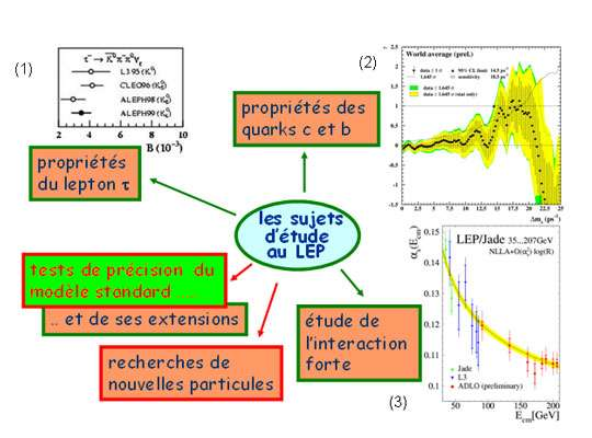 Fig. 14 : panorama des sujets étudiés au LEP. Les 3 résultats présentés sont : 1) les mesures de l'un des taux de désintégration du tau, par ALEPH et L3 (comparées à la mesure faite par une expérience américaine) ; 2) la mesure, moyennée sur les quatre expériences, de l'amplitude «d'oscillation» du B0s, particule issue des quarks b et s, qui a la caractéristique de se transformer en son anti-particule au cours du temps ; 3) la mesure, moyennée sur les quatre expériences, de la variation de l'intensité de l'interaction forte avec l'énergie à laquelle cette intensité est mesurée.
