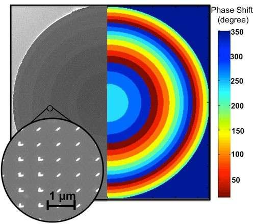 La lentille plane, à gauche, est une fine tranche de silicium de 60 nm d'épaisseur. Elle porte des petites structures faites d'or (en blanc sur l'image grossie). À droite, les zones concentriques, chacune caractérisée par un certain décalage de phase (Phase shift) en degrés, généré par la disposition des structures d'or. En ajustant ainsi les propriétés optiques du centre vers les bords, on peut éliminer les aberrations inévitables avec les lentilles de verre. © Federico Capasso et al./Nanoletters