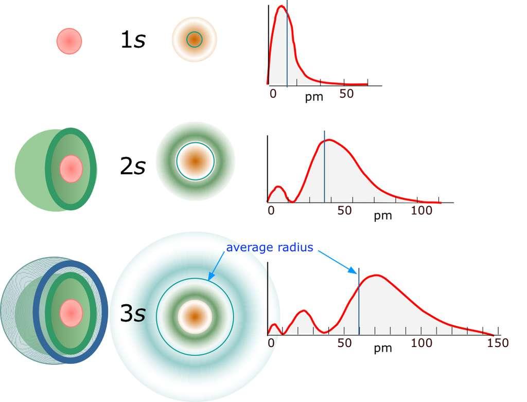 Sur ce schéma, on a représenté des densités de probabilité de présence simple pour un électron dans un atome d'hydrogène (en ordonnée) en fonction de la distance au noyau (en picomètres). Elles constituent des zones où elles sont maximales, et s'organisent en une à trois « coquilles emboîtées ». Ces densités de probabilité de présence ont une forme analogue à celle des amplitudes d'ondes stationnaires avec des nœuds et des ventres, dans le cas des cordes et membranes vibrantes. © Zeably Inc