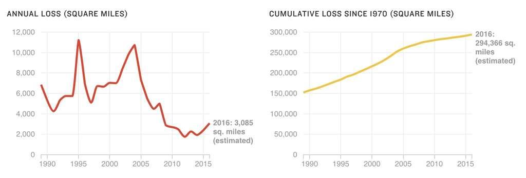 À gauche, les superficies de la forêt amazonienne brésilienne qui ont disparu entre 1989 et 2016. Le taux de déforestation repart à la hausse depuis 2007. À droite : surfaces cumulées de la forêt qui ont disparu depuis 1989. © Camila Domonoske, Tyler Fisher, Alyson Hurt, NPR