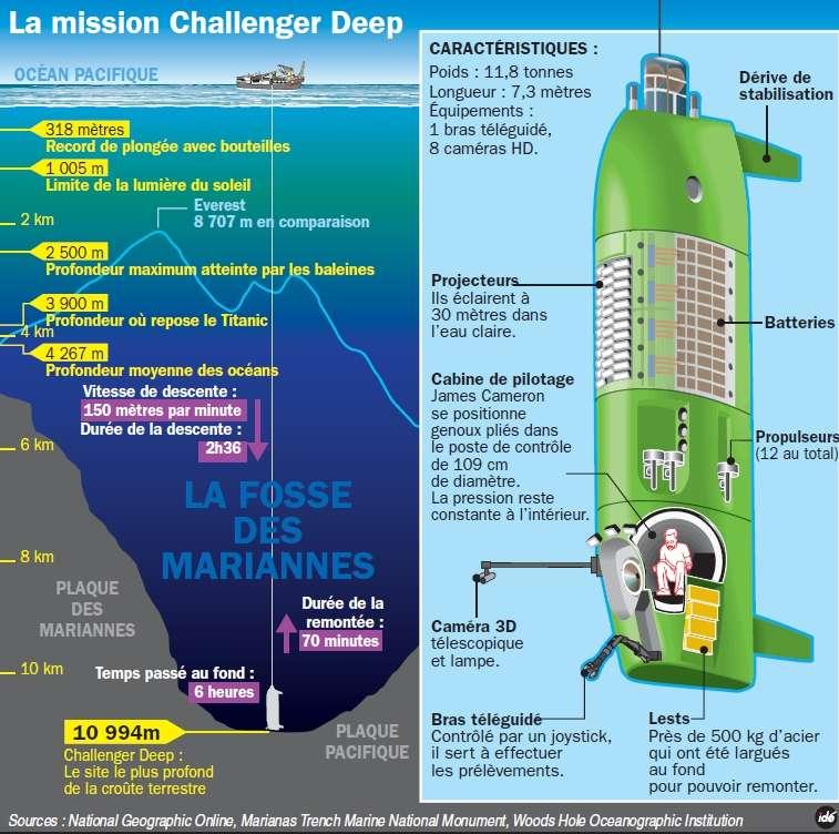 Présentation du sous-marin Deepsea Challenger, et de sa plongée dans la fosse des Mariannes, en quelques chiffres. Avant de s'attaquer à ce défi, une plongée test a été réalisée à plus de 8.000 mètres de profondeur dans la fosse de Nouvelle-Bretagne le 8 mars 2012. © Idé