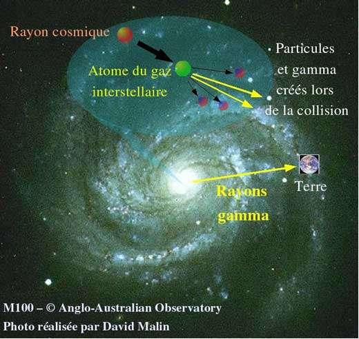 Schéma du processus de production de rayons gamma par collisions de rayons cosmiques sur le gaz interstellaire. Image d'une galaxie spirale telle que la Voie Lactée sur laquelle est schématisée la production de rayons gamma par collision des rayons cosmiques avec les atomes de gaz interstellaire. La position de la Terre, excentrée dans la Voie Lactée, est aussi représentée.