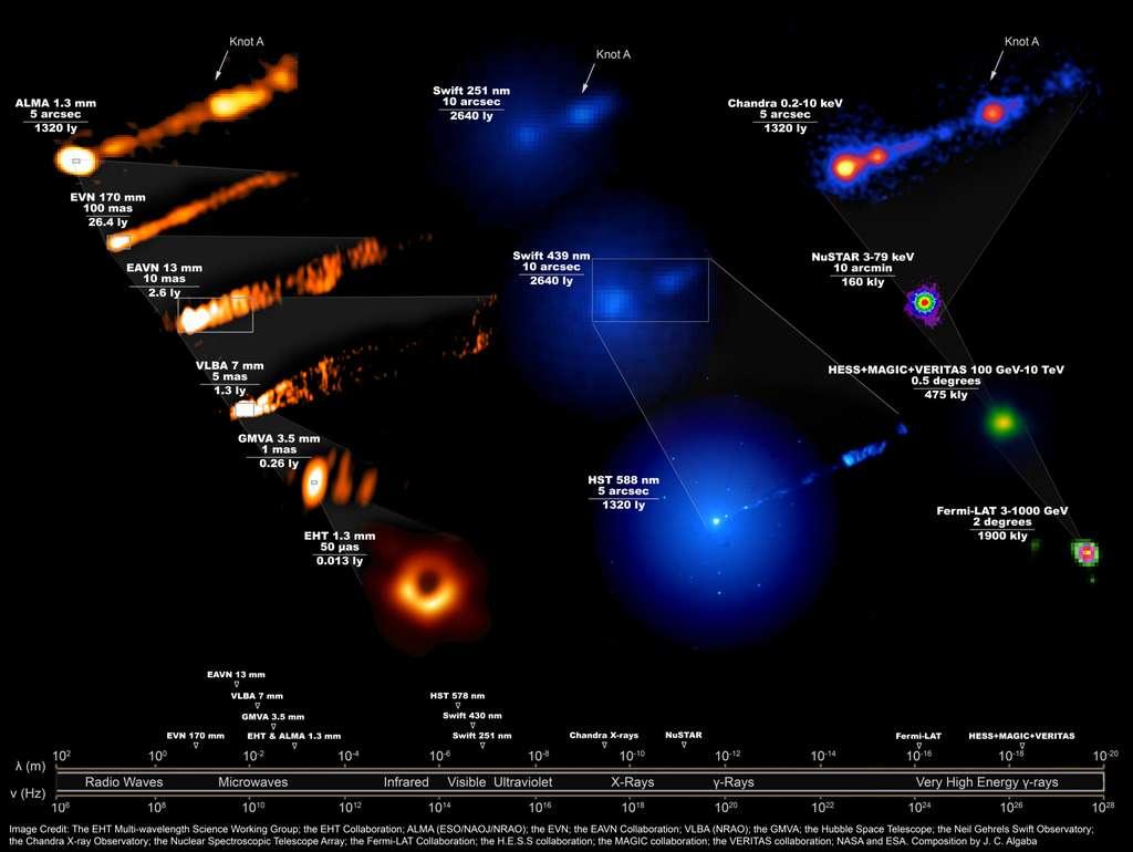 Voici une série d'images montrant à quoi ressemblait le système de phénomènes associés à M87*, sur tout le spectre électromagnétique, lors de la campagne d'avril 2017 du télescope Event Horizon pour prendre la première image emblématique d'un trou noir. Nécessitant 19 installations différentes sur Terre et dans l'espace, cette image révèle les énormes différences d'échelles associées aux phénomènes liés au trou noir et à son jet, lancé juste à l'extérieur de l'horizon des événements et couvrant ensuite une distance allant au-delà de la galaxie. © The EHT Multi-wavelength Science Working Group; the EHT Collaboration; Alma (ESO/NAOJ/NRAO); the EVN; the EAVN Collaboration; VLBA (NRAO); the GMVA; the Hubble Space Telescope; the Neil Gehrels Swift Observatory; the Chandra X-ray Observatory; the Nuclear Spectroscopic Telescope Array; the Fermi-LAT Collaboration; the H.E.S.S collaboration; the MAGIC collaboration; the Veritas collaboration; Nasa and ESA. Composition by J. C. Algaba