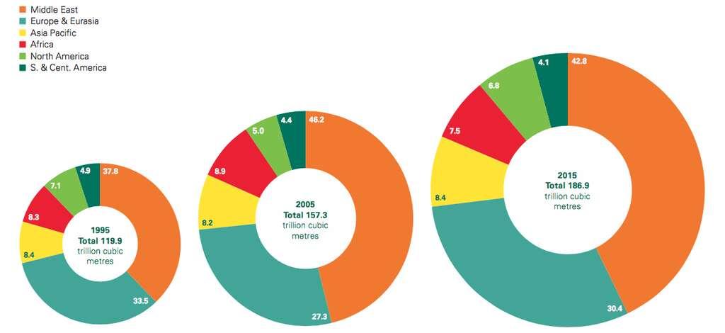Ces graphiques montrent l'évolution de la répartition des réserves prouvées de gaz naturel dans le monde entre 1995 et 2015. En orange, les chiffres du Moyen-Orient, en turquoise, ceux de l'Europe et de l'Eurasie, en jaune, l'Asie-Pacifique, en rouge, l'Afrique, en vert clair, l'Amérique du Nord et en vert foncé, l'Amérique centrale et du Sud. Toutes les données ici. Notons au passage que les réserves globales ont augmenté, sur ces vingt dernières années, de quelque 50 %. © BP Statistical Review 2016