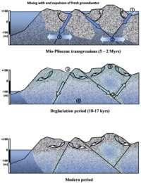 Au sein du Massif armoricain, trois étapes ont pu être distinguées. 1 : Introduction de l'eau de mer dans les anfractuosités. 2 : Diffusion du sel en profondeur. 3 : Circulation d'eau liées à la déglaciation. 4 : Dilution locale de la signature marine. À l'époque moderne, la circulation des eaux de pluie ne dépasse pas globalement quelques centaines de mètres sous la surface du Massif armoricain. © CNRS
