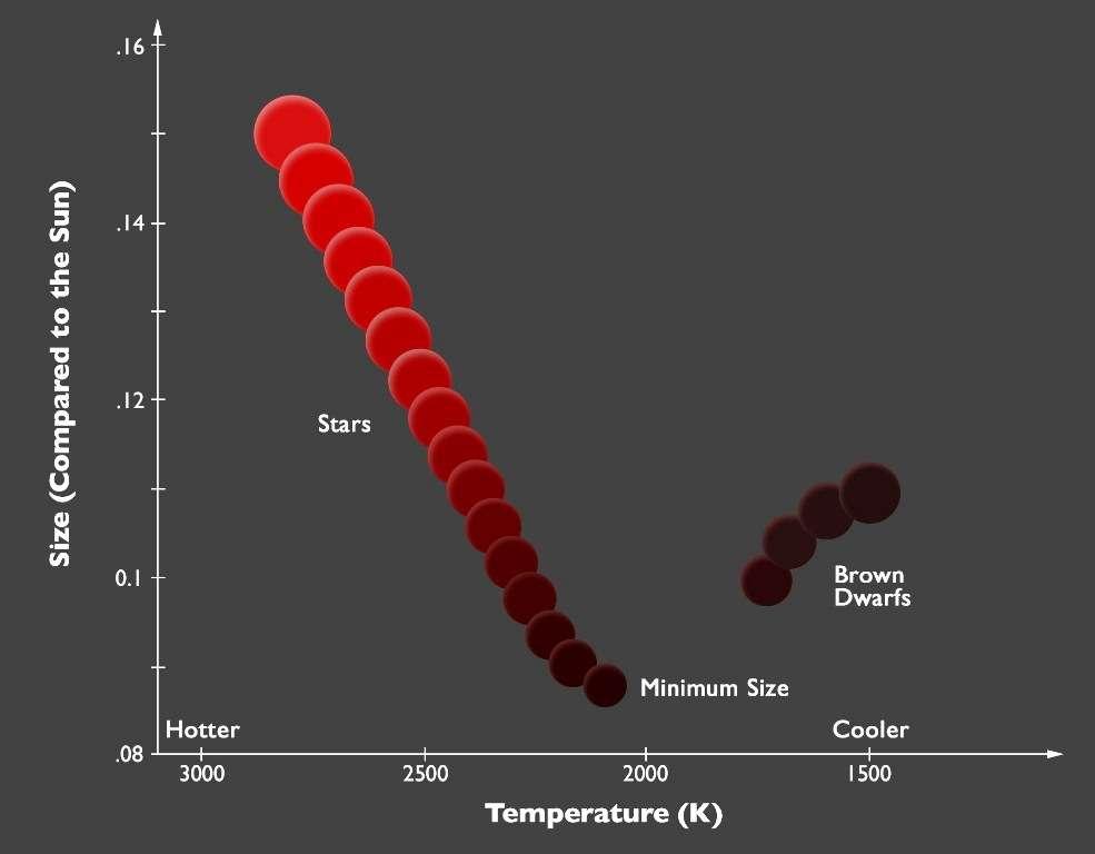 Lorsqu'on dresse une sorte de diagramme de Hertzsprung-Russell des étoiles (stars) de faible masse sur la séquence principale, on voit que le rayon décroît avec la température, à l'inverse des naines brunes (brown dwarfs). Il apparaît aussi un vide caractéristique dans les deux populations d'astres vers 2.000 K. © P. Marenfeld, NOAO, Aura, NSF
