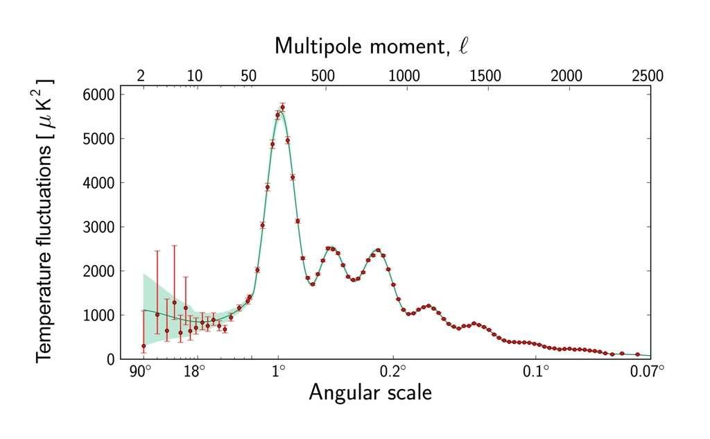 Une représentation de la fameuse courbe du spectre de puissance angulaire du rayonnement fossile, déduite du modèle cosmologique standard complété par la théorie de l'inflation. C'est en quelque sorte une courbe de puissance moyenne du rayonnement (en ordonnée) donnant l'importance des fluctuations de températures en fonction de la résolution en échelle angulaire (en abscisse). La taille et la position des oscillations dépendent du contenu, de l'âge, de la taille de l'univers, et de bien d'autres paramètres cosmologiques encore. Les points et les barres rouges représentent les mesures de Planck avec des barres d'erreur. L'accord avec les prédictions aux petites échelles angulaires est spectaculaire. © Esa