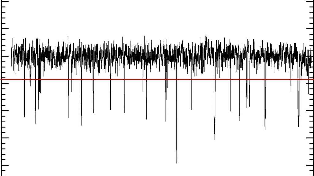 Les chutes de luminosité variable, et en apparence aléatoire, de l'étoile HD 139139. © S. Rappaport et al