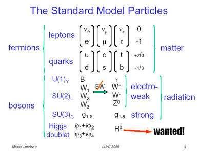 Un panorama des particules du modèle standard. Seul manque encore à l'appel le boson de Higgs noté ici H0. © Michel Lefebvre