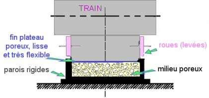 Le train à grande vitesse du futur ? © Phys. Rev. Lett.