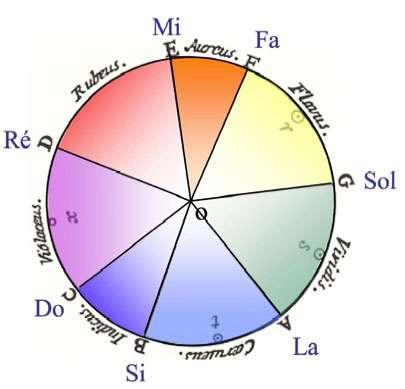 Cercle chromatique de Newton paru dans son ouvrage Opticks (1704). Les couleurs (dont les noms sont donnés en latin) ont été ajoutées, ainsi que la signification des lettres A, B, C, D, E, F, G qui correspondent en français aux notes la, si, do, ré, mi, fa, sol. © B. Valeur