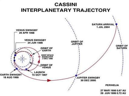 La trajectoire interplanétaire de Cassini