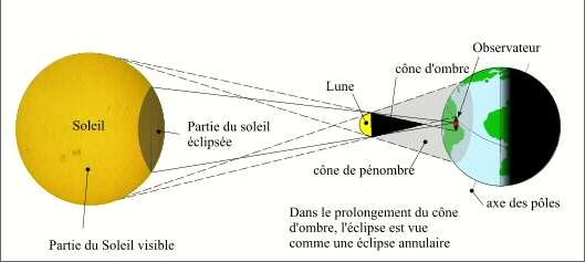 Schéma de principe d'une éclipse annulaire. © Patrick Rocher, IMCCE