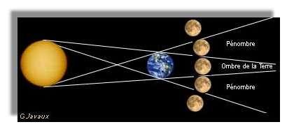 Dans sa course, la Lune traverse l'ombre de la Terre lors de l'Eclipse.