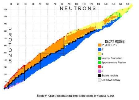 Carte des noyaux connus, la couleur indiquant leur type de radioactivité © Nubase