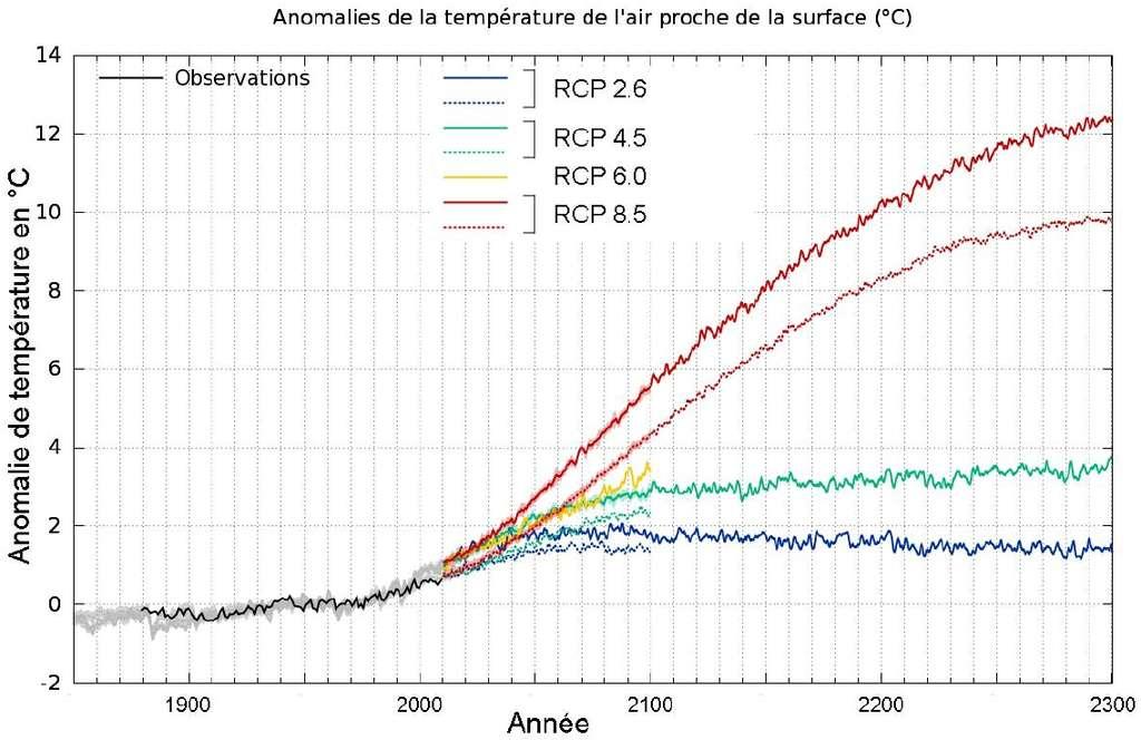 Résultats des modèles français concernant l'évolution, de 1850 à 2300, de la température moyenne (°C) à la surface de la Terre par rapport à la moyenne des années 1901-2000 mesurée (courbe noire). Les résultats du CNRM-Cerfacs sont présentés en traits pointillés et ceux de l'IPSL en traits pleins. Ils ont été déterminés à partir des différents scénarios RCP : RCP 2.6 (le plus optimiste), RCP 4.5, RCP 6.0 et RCP 8.5 (le plus sévère). © Patrick Brockmann (LSCE/IPSL, CEA/CNRS/UVSQ)