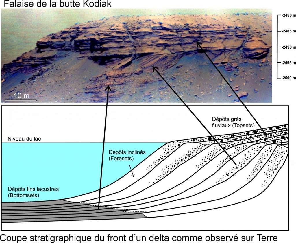 Architecture des dépôts sédimentaires, typiques d'un delta. © Nasa/JPL-Caltech/LANL/Cnes/CNRS/Irap/LPG/Science