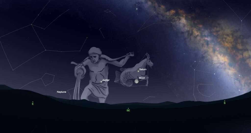 La Lune en conjonction avec Saturne le 24 juillet, et le lendemain avec Jupiter. Les deux planètes géantes sont visibles tout l'été mais, présentes dans le Capricorne et le Verseau, elles ne s'élèvent pas beaucoup au-dessus de l'horizon. La turbulence atmosphérique dégrade leur image dans un instrument. © SkySafari