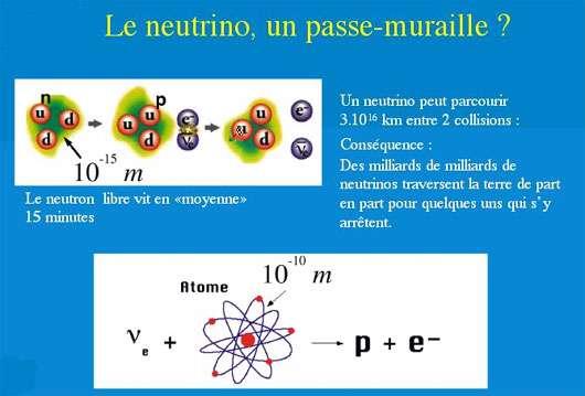 Le neutrino un passe muraille ?