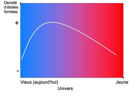 Figure 6 : l'axe horizontal représente l'âge de l'Univers. Le Big Bang est vers la droite et maintenant est à gauche. L'axe vertical représente la densité d'étoiles formées à un âge d'Univers donné. Après le Big Bang, des étoiles ont commencé à se former et ceci de plus en plus intensément. Puis, un maximum a été atteint et l'activité de formation stellaire a décru. Aujourd'hui, notre Univers forme peu d'étoiles.