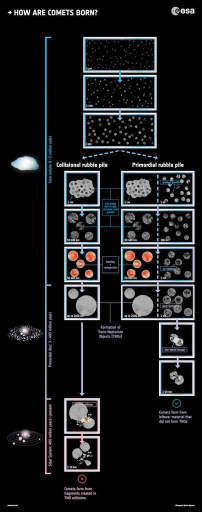 Schéma résumant les deux principaux scénarios proposés pour la formation des comètes. © Esa