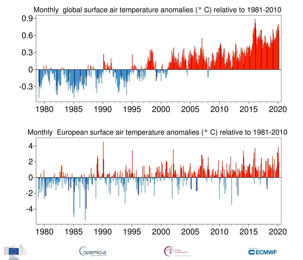 Anomalies en rouge des températures moyennes mensuelles de l'air dans le monde (graphique du haut) et en Europe (graphique du bas) relativement à la moyenne des températures entre 1981 et 2010. © Copernicus Climate Change Service, ECMWF