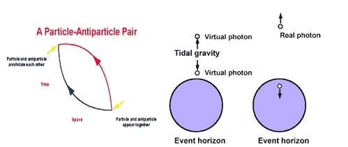 Les particules et les forces de marées. © DR