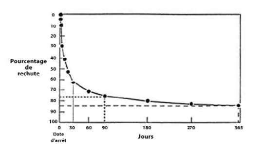 Quel est le rôle de la dopamine dans la dépendance au tabac ? Sur ce schéma, évolution naturelle de l'abstinence tabagique (d'après Sachs II). © Gilbert Lagrue, Sevrage tabagique et pseudo-sciences par - SPS n° 258, juillet-août 2003.