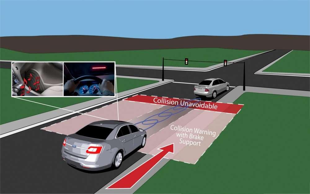 Le système anticollision imaginé par Ford. Pour éviter que la voiture de gauche freine trop tard (donc dans la bande rouge marquant la zone de collision inévitable), l'électronique de bord, grâce à un système radar, détermine une zone (tenant compte de la vitesse du véhicule) où la pénétration déclenchera une alarme sonore. De plus, l'informatique embarquée préparera un freinage d'urgence en modifiant la puissance de l'assistance. Le freinage sera donc plus énergique. © Ford
